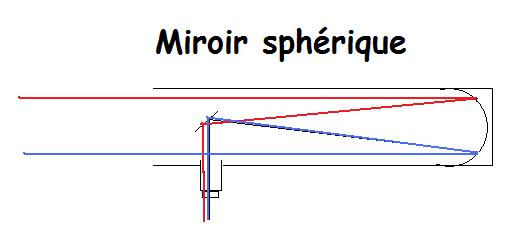 Miroir parabolique sph rique sciastro for Acheter miroir telescope