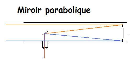 Miroir parabolique sph rique sciastro for Miroir solaire parabolique